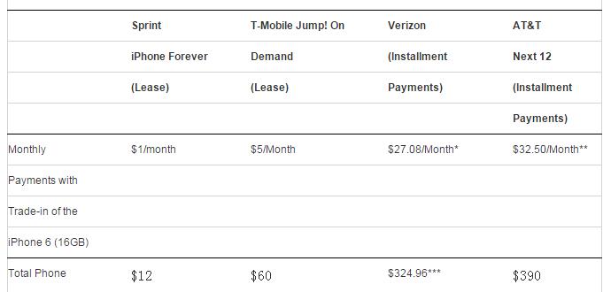 美国运营商iPhone 6s价格