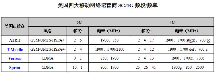 美国四大运营商3G与4G网络频段频率